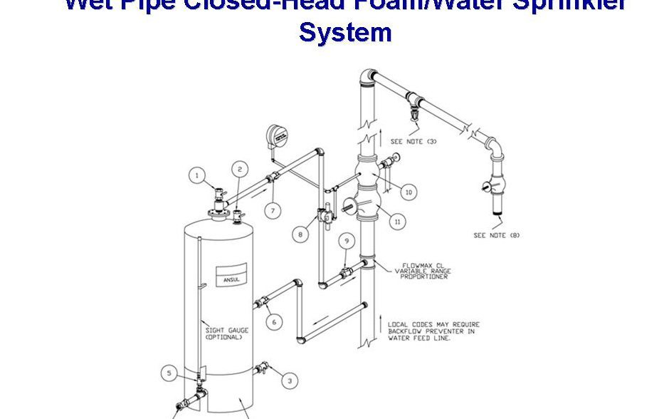 Toro Lx500 Wiring Diagram moreover Drain System For Yard as well 534371 additionally Portland Oregon moreover Why Does My Sprinkler Leak Water When System Turned. on lawn irrigation diagram